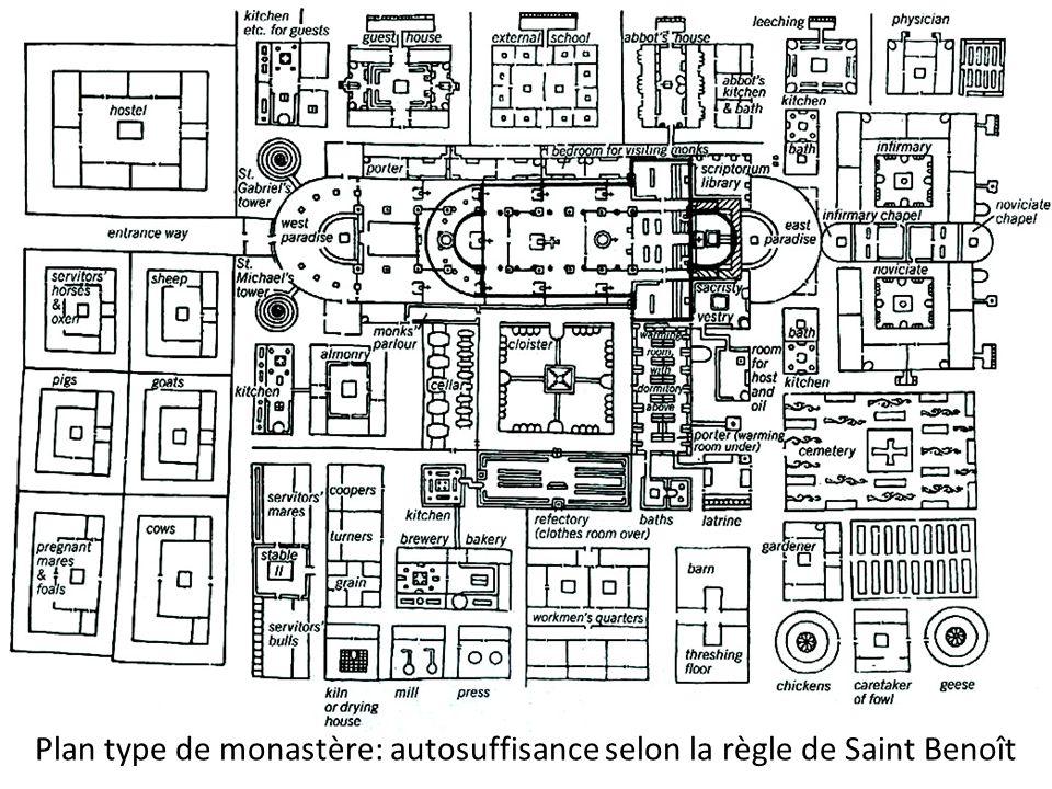 Plan type de monastère: autosuffisance selon la règle de Saint Benoît