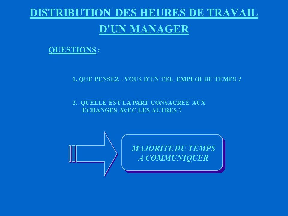 DISTRIBUTION DES HEURES DE TRAVAIL D UN MANAGER