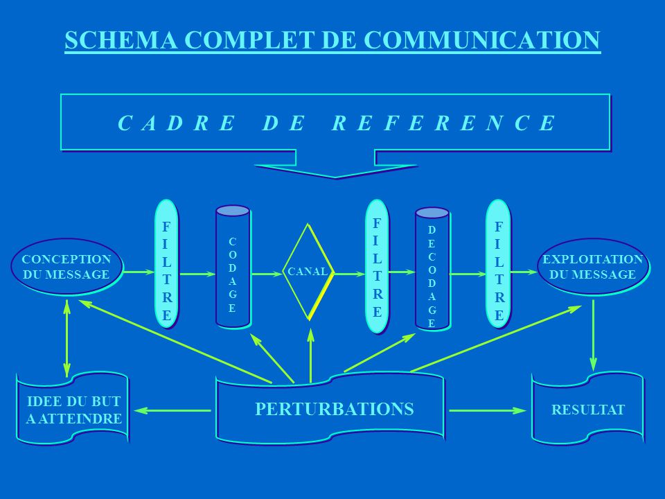 SCHEMA COMPLET DE COMMUNICATION