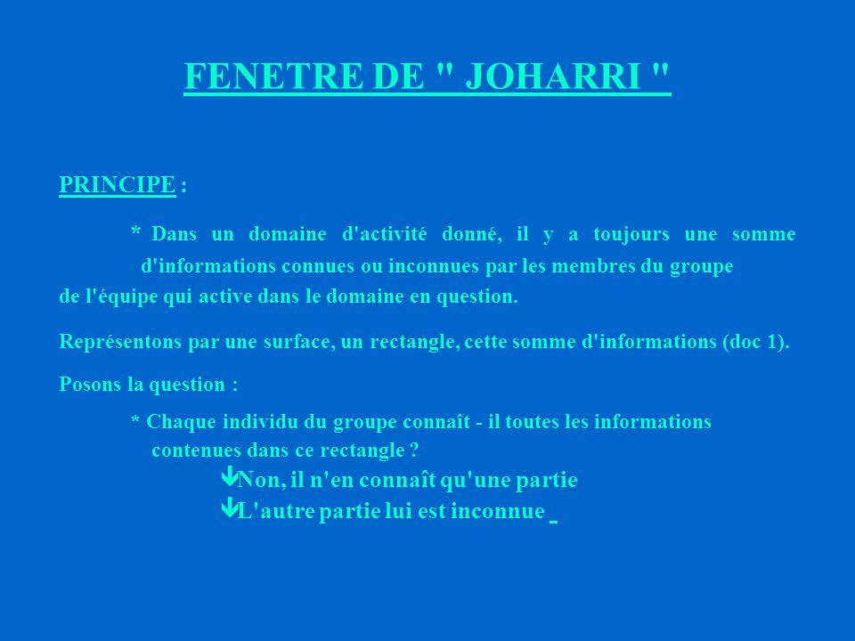 FENETRE DE JOHARRI PRINCIPE :