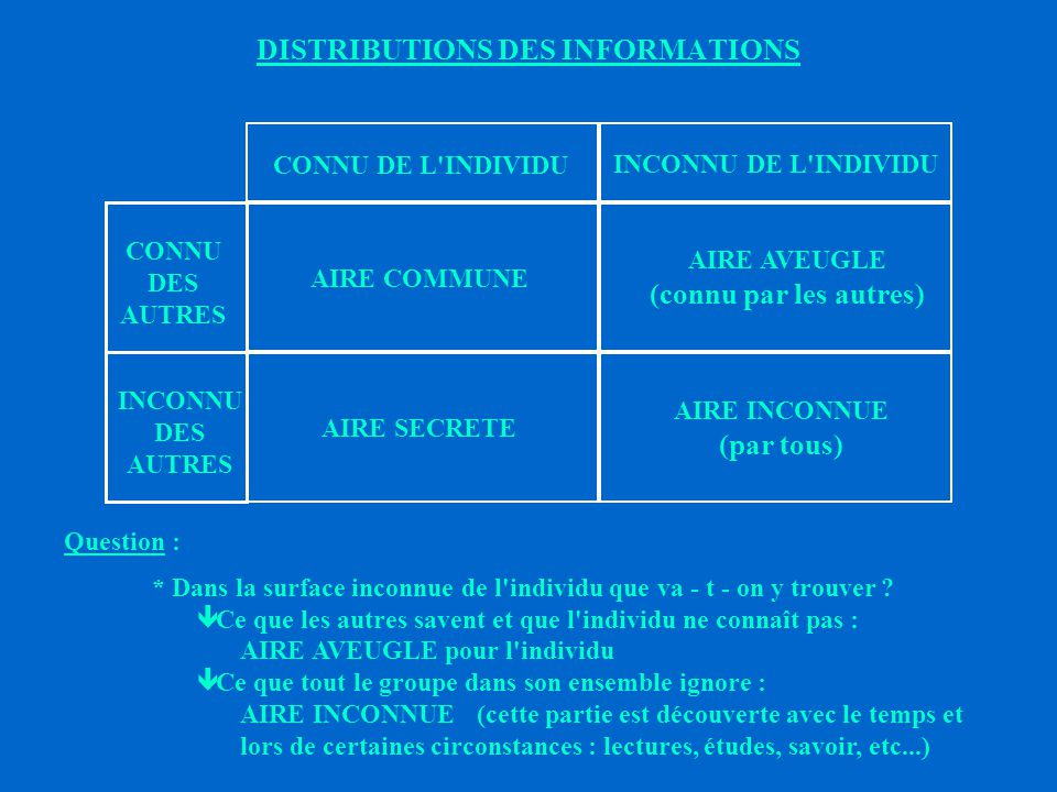 DISTRIBUTIONS DES INFORMATIONS