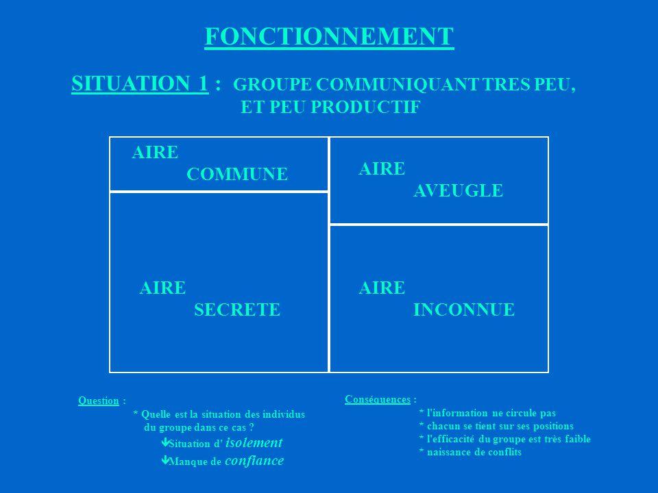 FONCTIONNEMENT SITUATION 1 : GROUPE COMMUNIQUANT TRES PEU, ET PEU PRODUCTIF. AIRE. COMMUNE. AVEUGLE.
