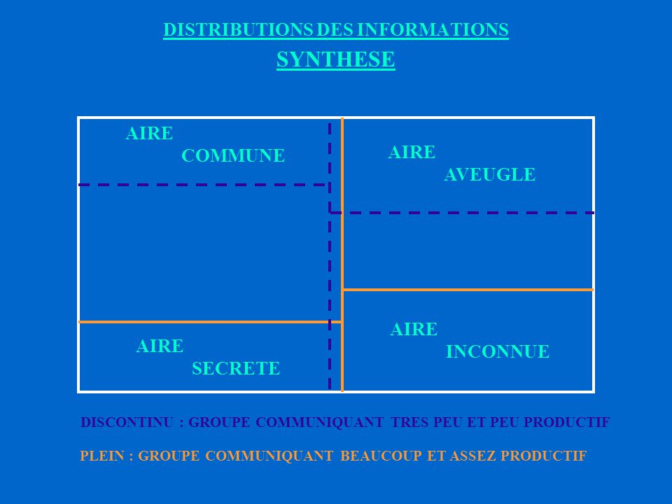 DISTRIBUTIONS DES INFORMATIONS SYNTHESE