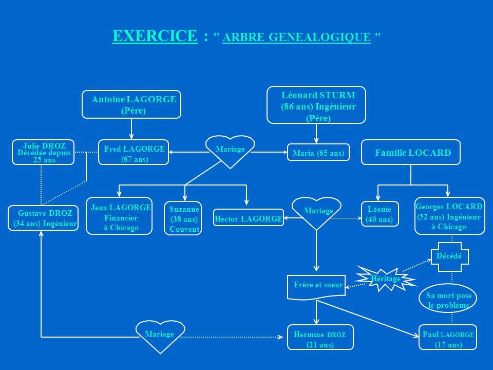 EXERCICE : ARBRE GENEALOGIQUE