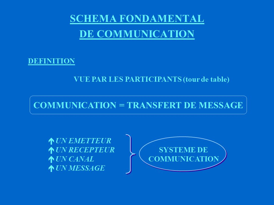 SCHEMA FONDAMENTAL DE COMMUNICATION