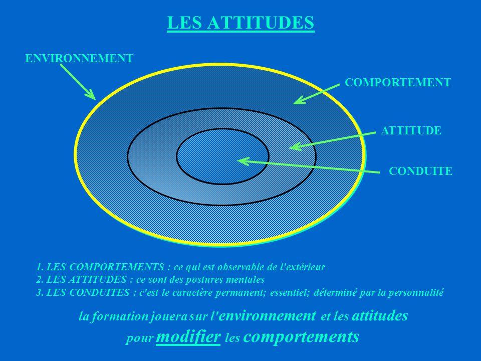 LES ATTITUDES la formation jouera sur l environnement et les attitudes