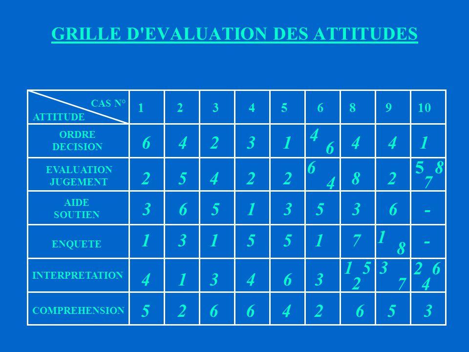 GRILLE D EVALUATION DES ATTITUDES