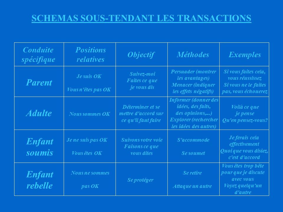 SCHEMAS SOUS-TENDANT LES TRANSACTIONS