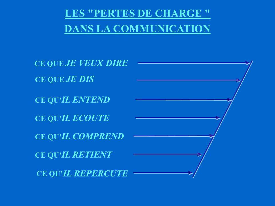 LES PERTES DE CHARGE DANS LA COMMUNICATION