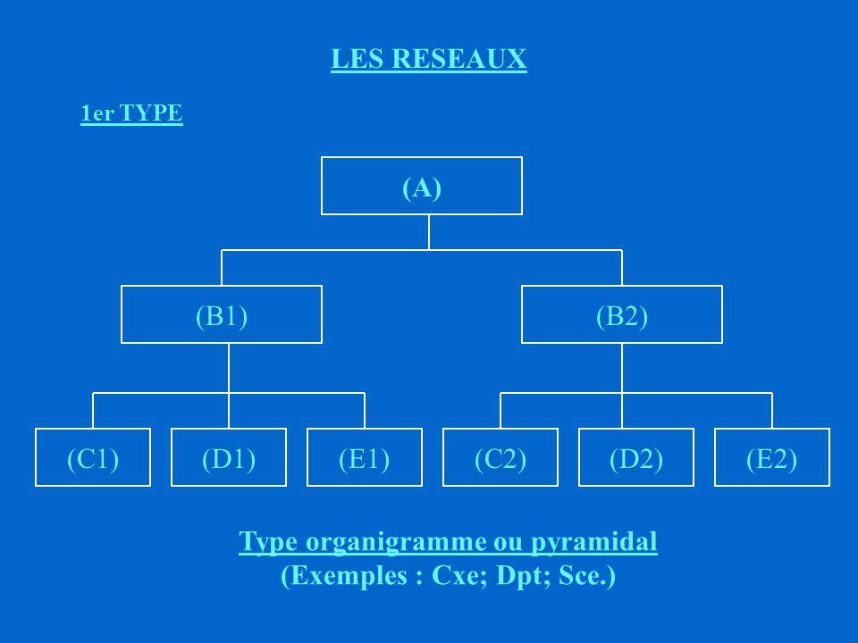 Type organigramme ou pyramidal (Exemples : Cxe; Dpt; Sce.)