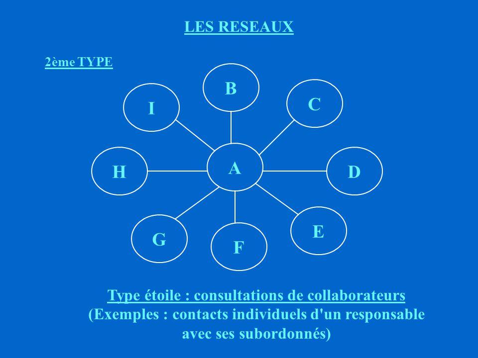 LES RESEAUX 2ème TYPE. A. G. E. C. F. H. D. B. I. Type étoile : consultations de collaborateurs.