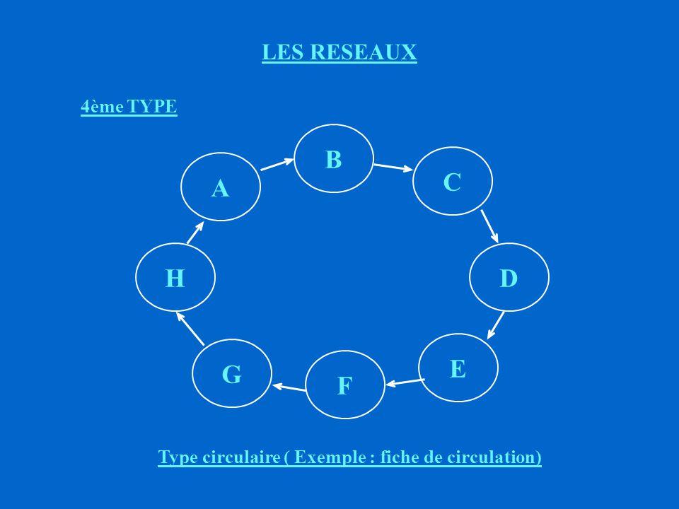 G E C F H D B A LES RESEAUX 4ème TYPE