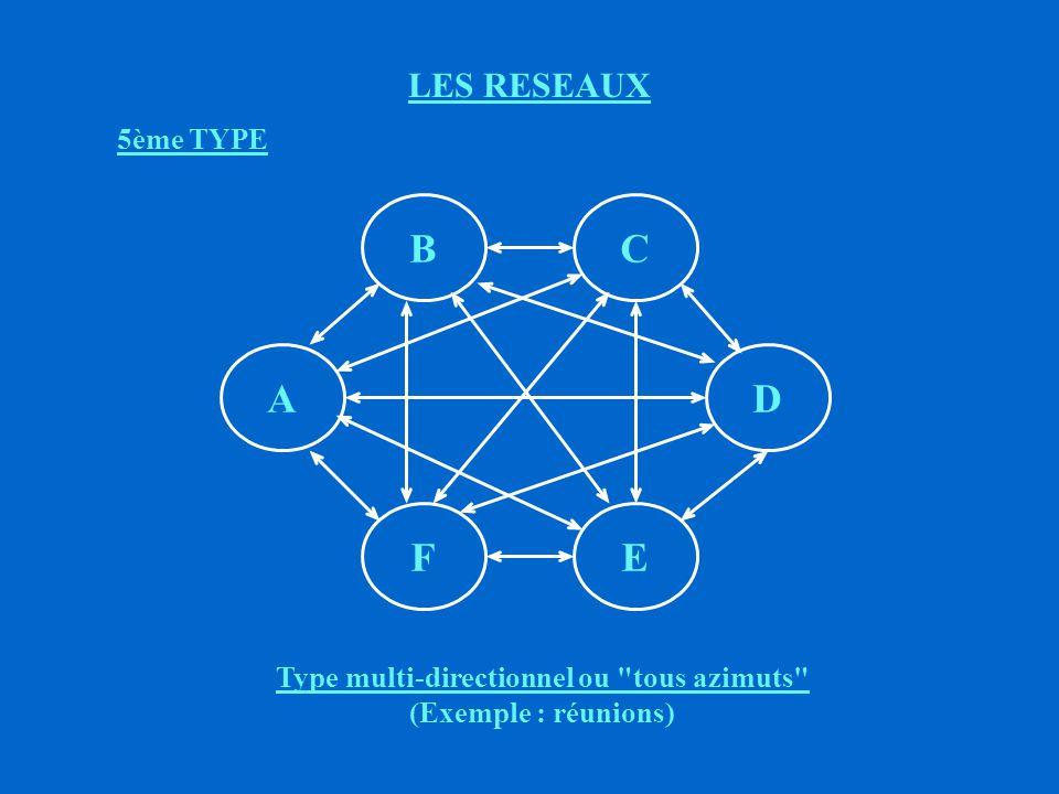 Type multi-directionnel ou tous azimuts