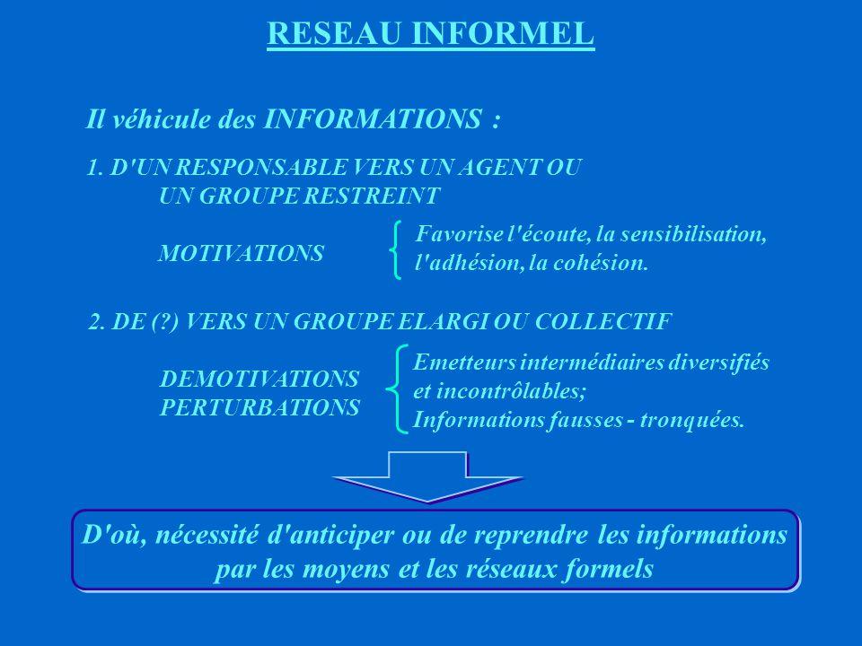 RESEAU INFORMEL Il véhicule des INFORMATIONS :