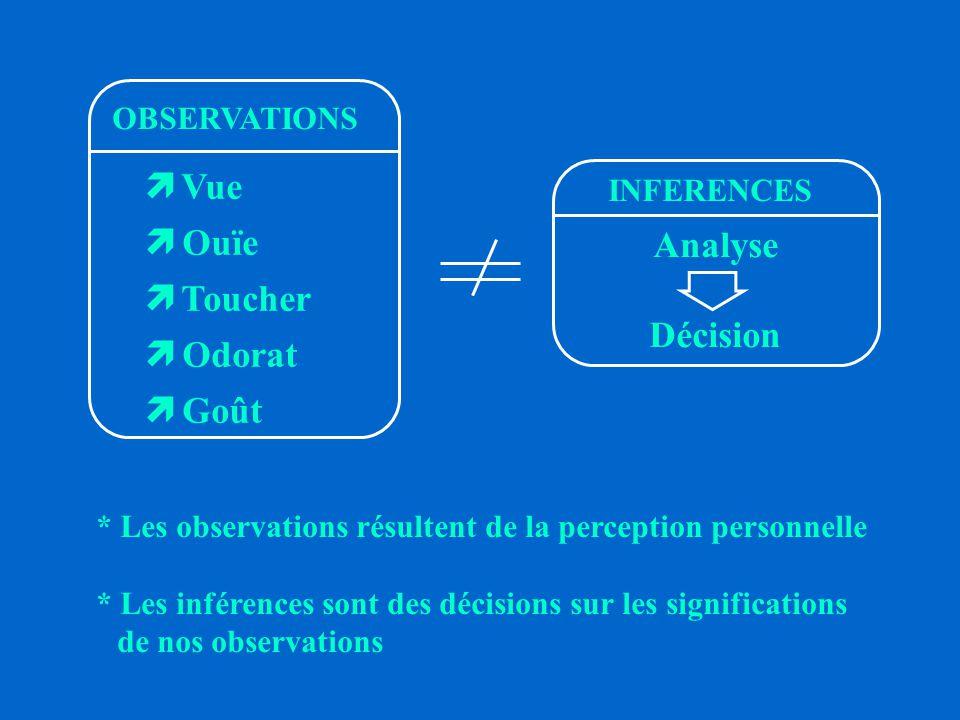 Vue Ouïe Toucher Analyse Odorat Décision Goût OBSERVATIONS INFERENCES