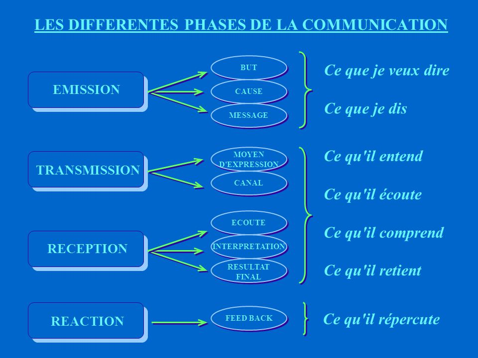 LES DIFFERENTES PHASES DE LA COMMUNICATION