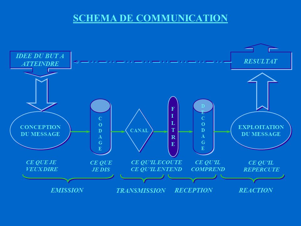 SCHEMA DE COMMUNICATION