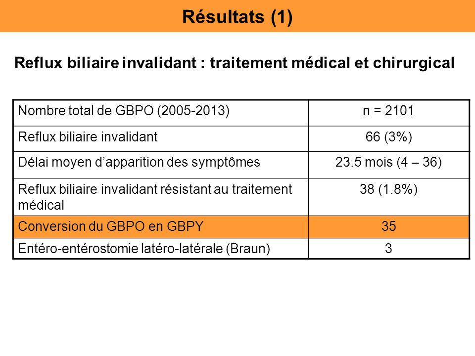 Reflux biliaire invalidant : traitement médical et chirurgical