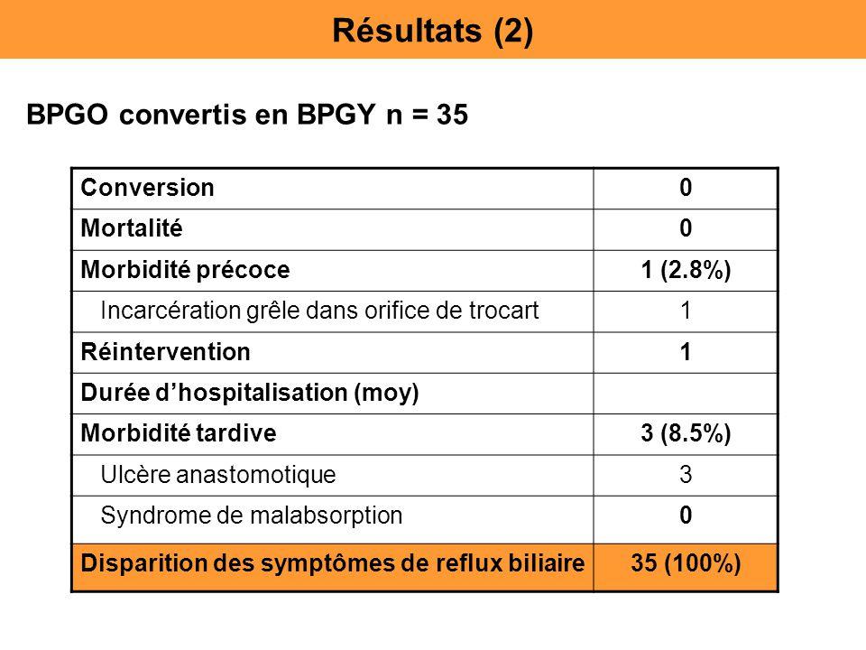 Résultats (2) BPGO convertis en BPGY n = 35 Conversion Mortalité