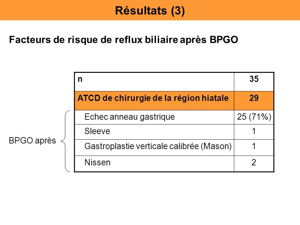 Résultats (3) Facteurs de risque de reflux biliaire après BPGO n 35