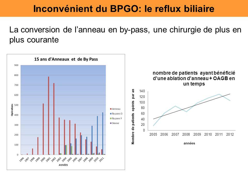 Inconvénient du BPGO: le reflux biliaire