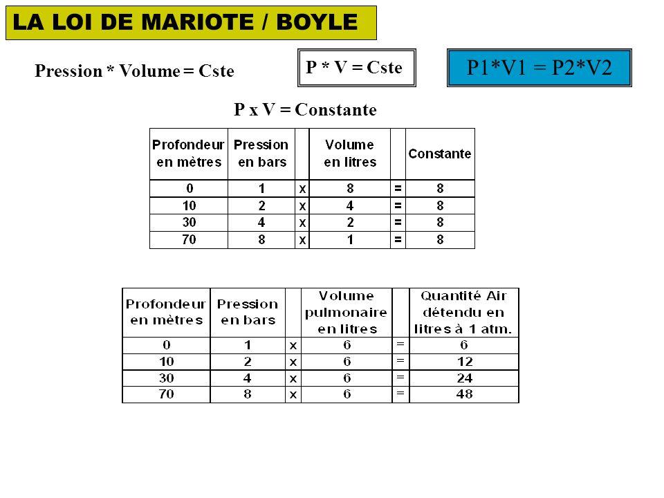LA LOI DE MARIOTE / BOYLE