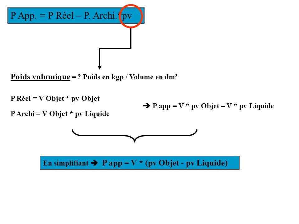 P App. = P Réel – P. Archi.*pv