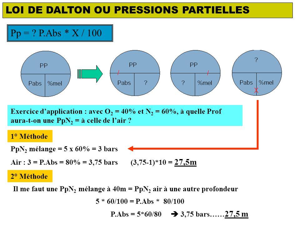 LOI DE DALTON OU PRESSIONS PARTIELLES