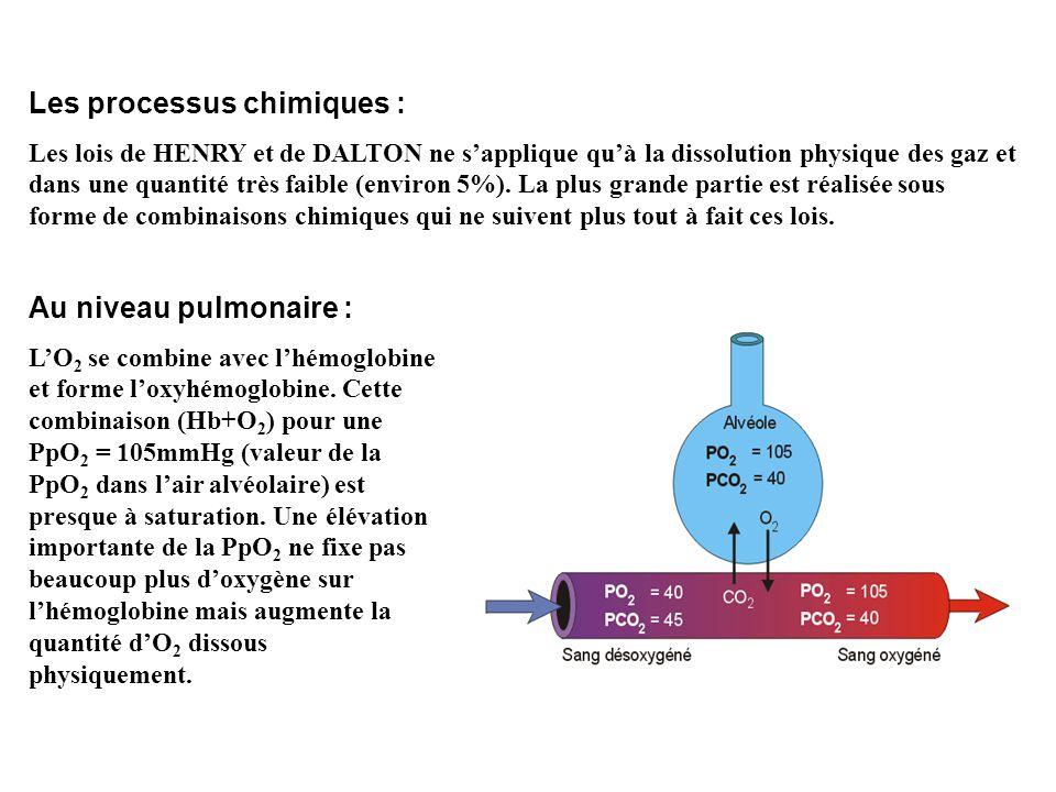 Les processus chimiques :