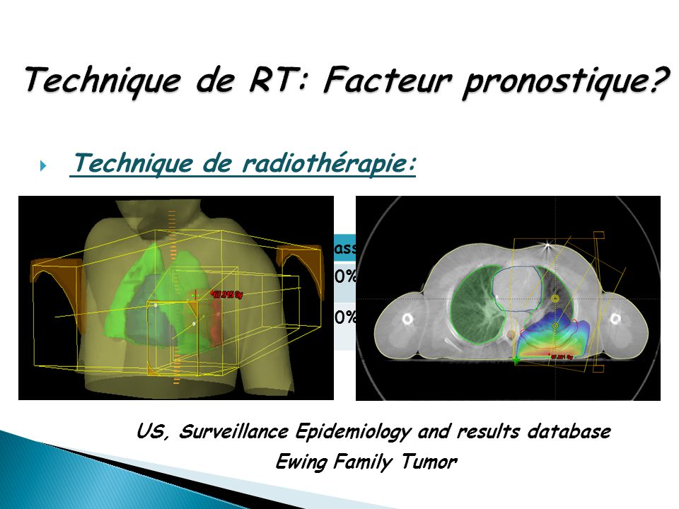 Technique de RT: Facteur pronostique