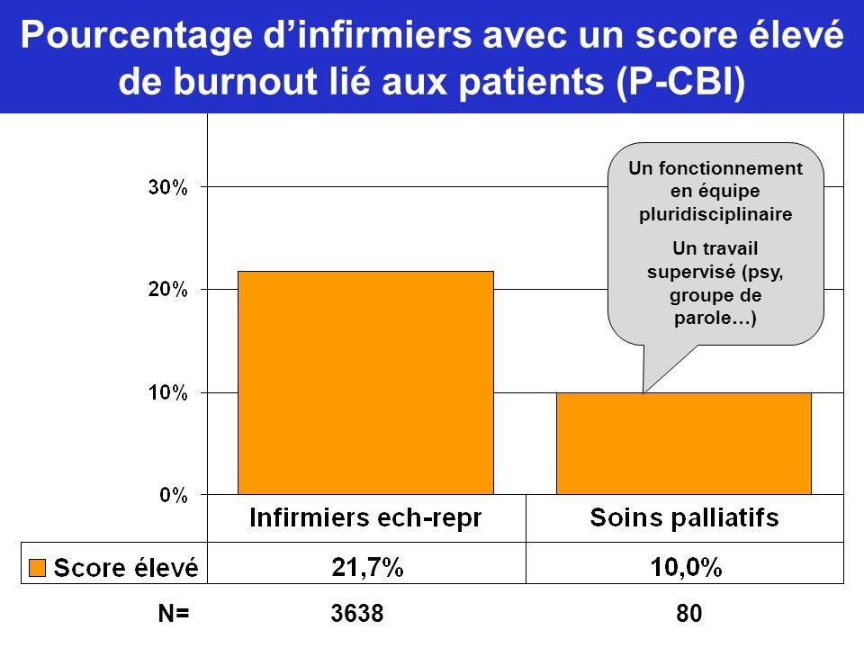 Pourcentage d'infirmiers avec un score élevé de burnout lié aux patients (P-CBI)