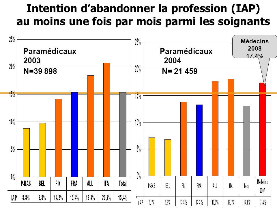 Intention d'abandonner la profession (IAP)
