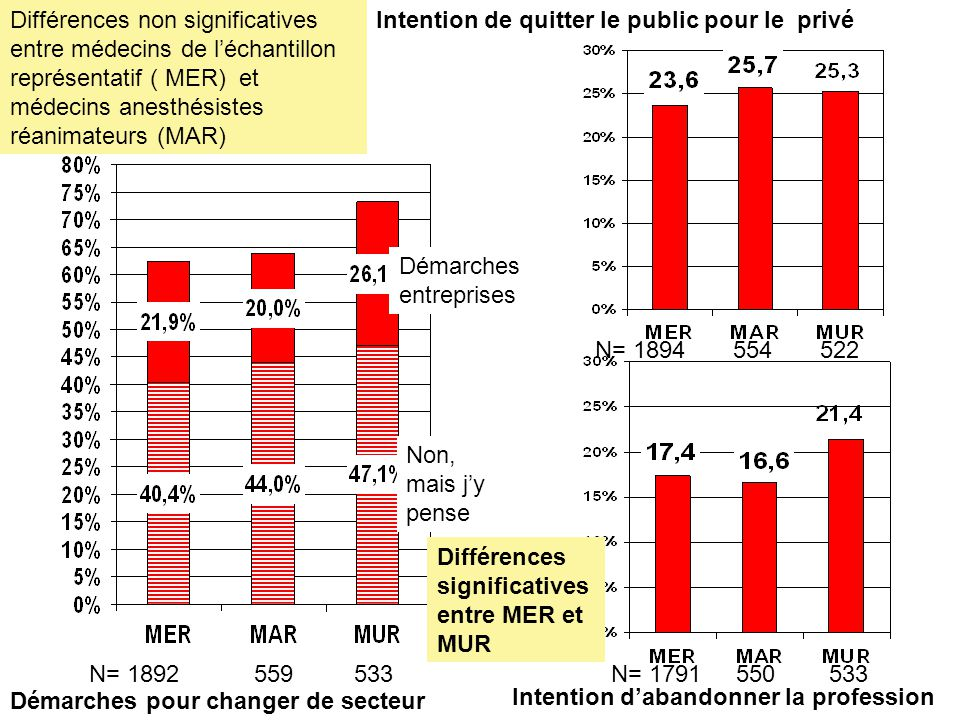 Différences non significatives entre médecins de l'échantillon représentatif ( MER) et médecins anesthésistes réanimateurs (MAR)