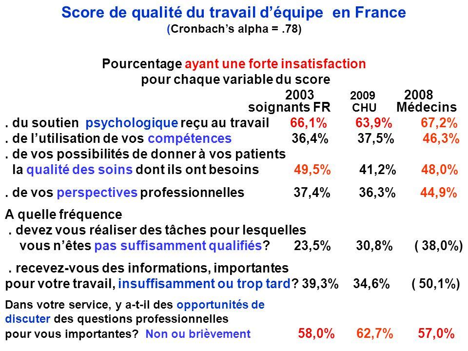Score de qualité du travail d'équipe en France