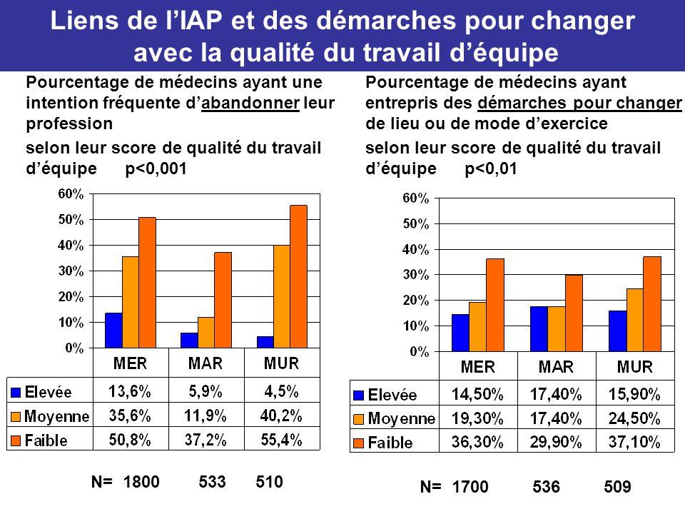 Liens de l'IAP et des démarches pour changer