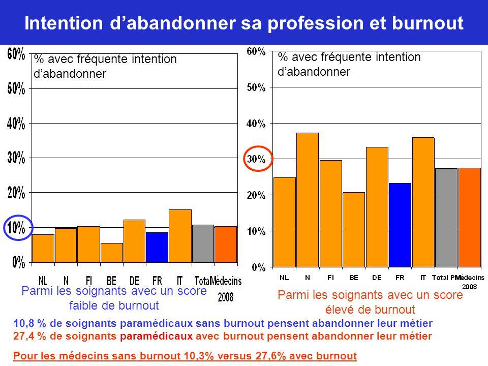 Intention d'abandonner sa profession et burnout