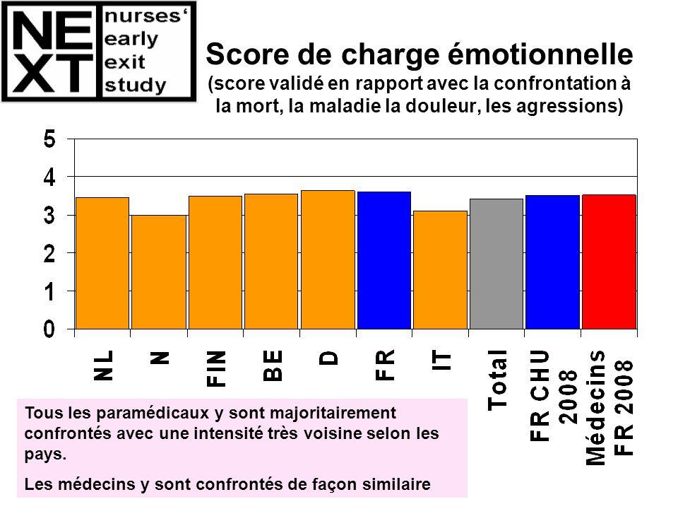 Score de charge émotionnelle (score validé en rapport avec la confrontation à la mort, la maladie la douleur, les agressions)