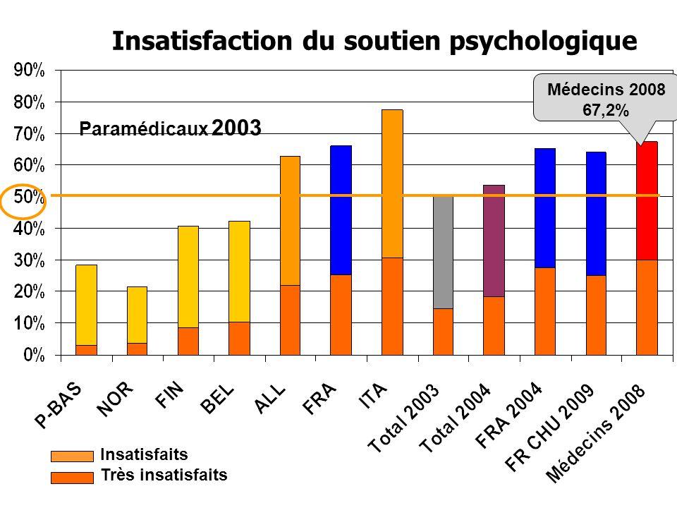 Insatisfaction du soutien psychologique