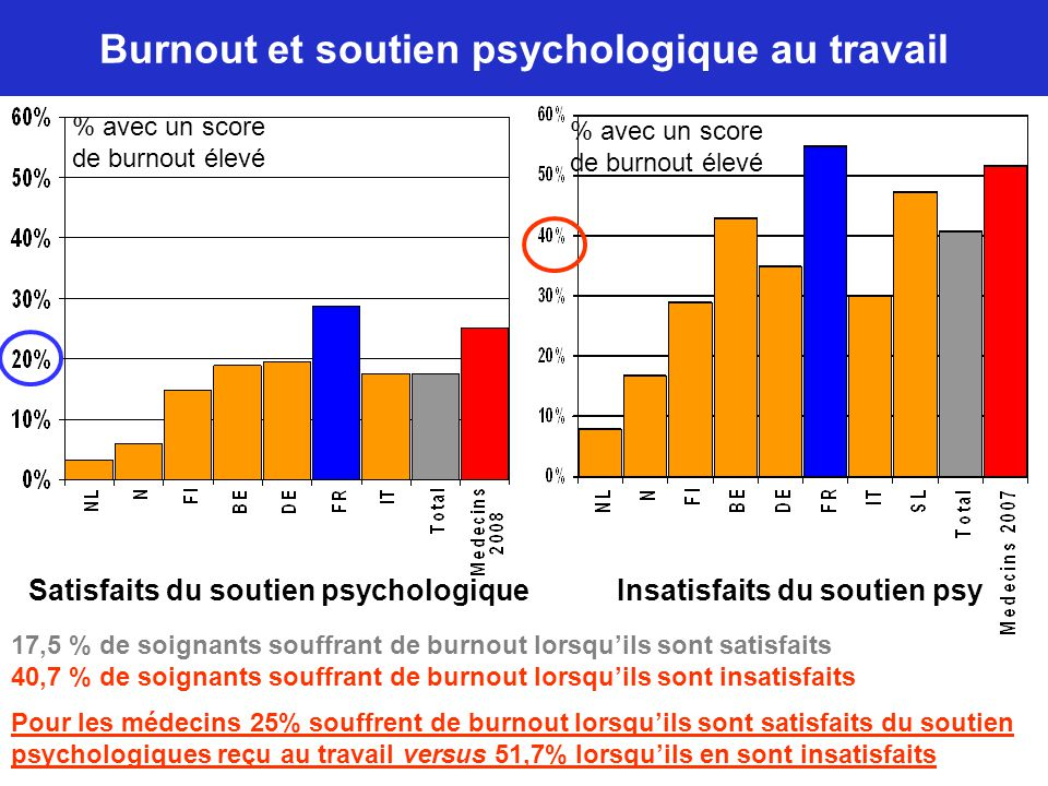 Burnout et soutien psychologique au travail