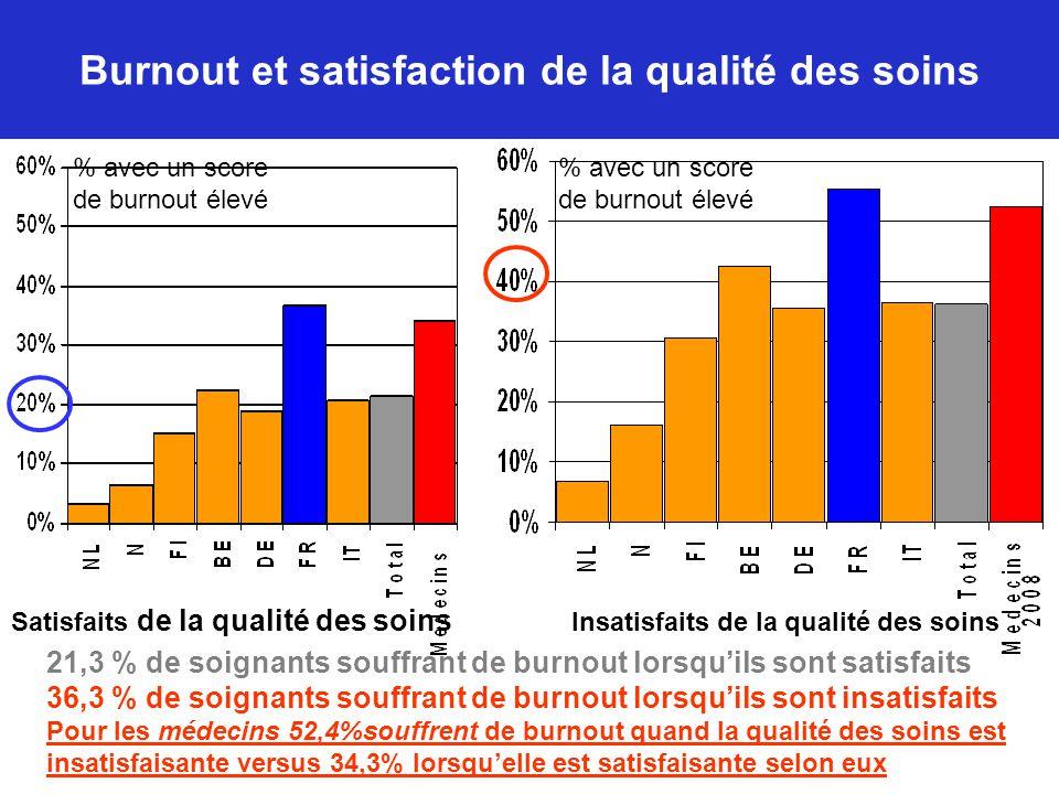 Burnout et satisfaction de la qualité des soins