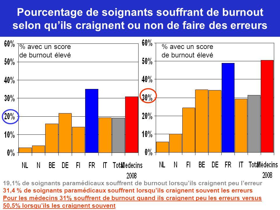Pourcentage de soignants souffrant de burnout selon qu'ils craignent ou non de faire des erreurs