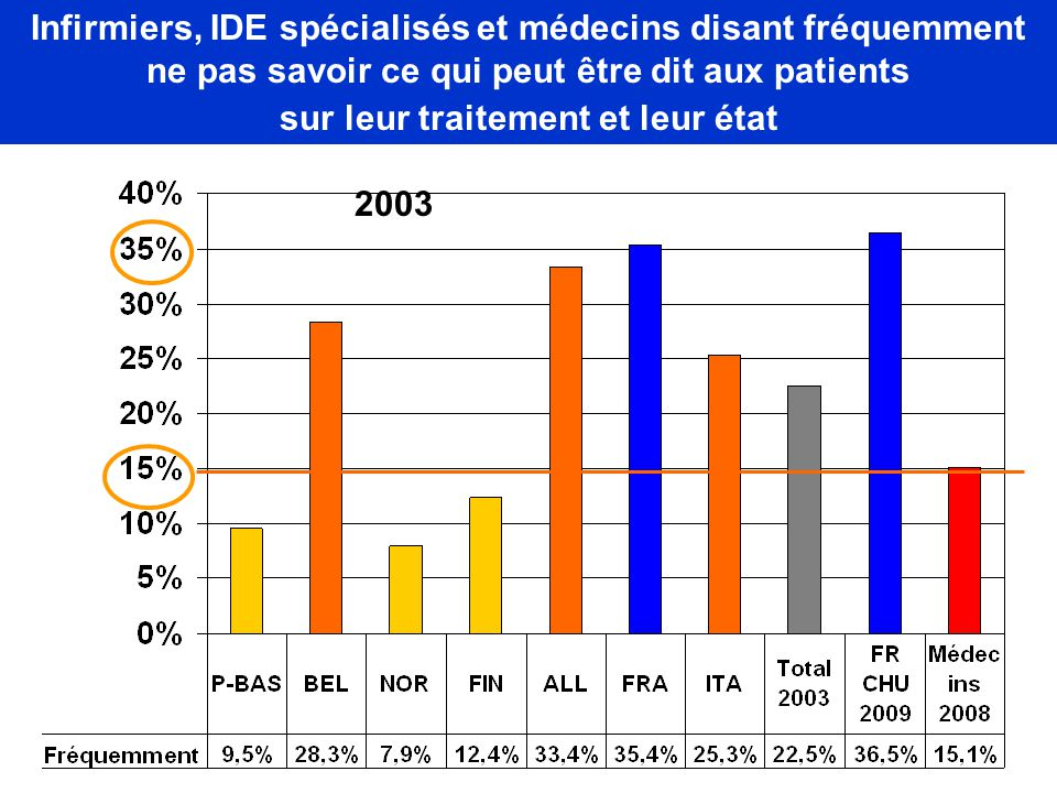 Infirmiers, IDE spécialisés et médecins disant fréquemment