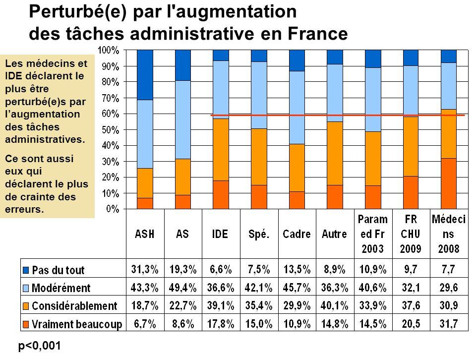 Perturbé(e) par l augmentation des tâches administrative en France