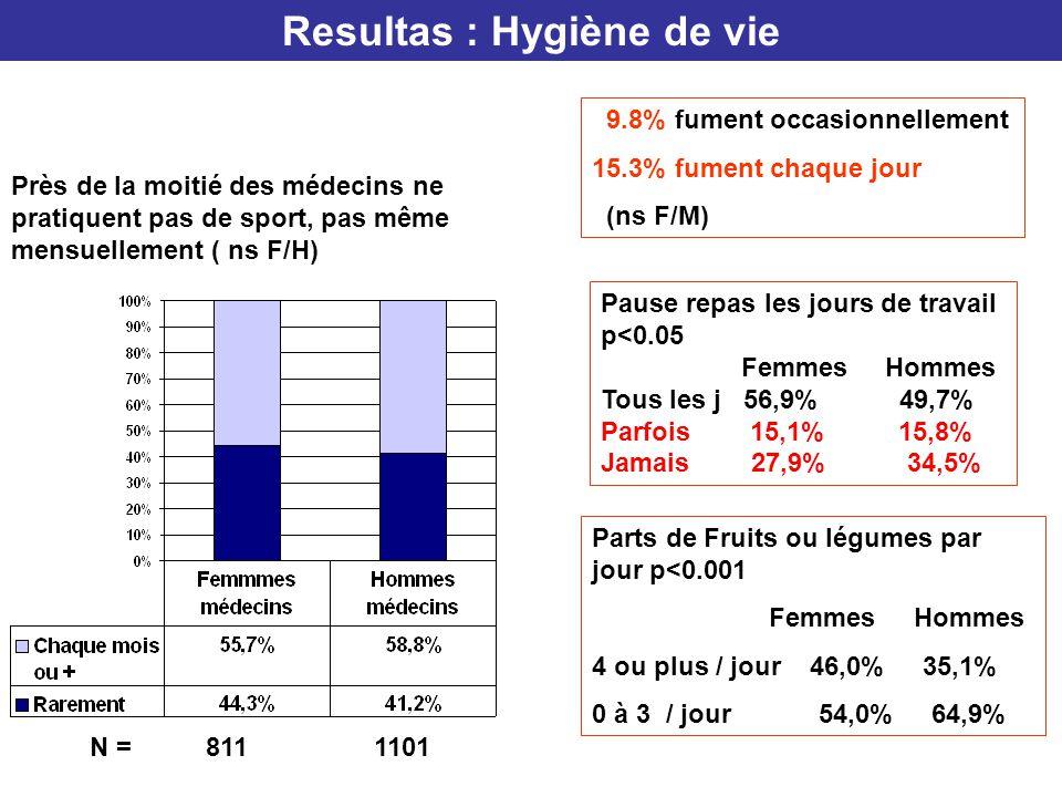 Resultas : Hygiène de vie