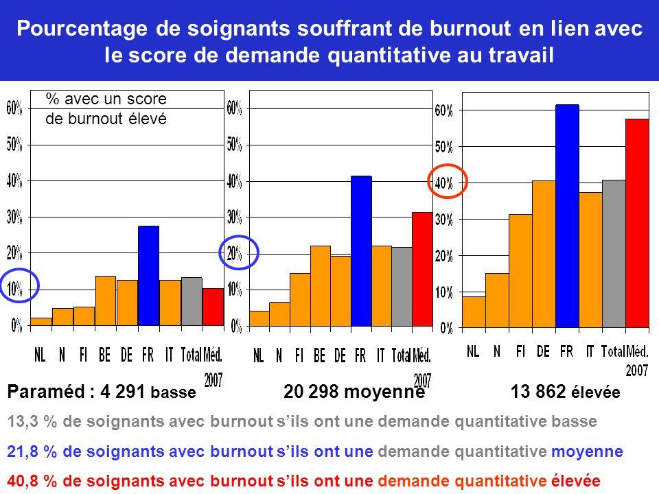 Pourcentage de soignants souffrant de burnout en lien avec le score de demande quantitative au travail