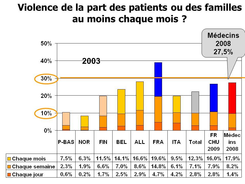 Violence de la part des patients ou des familles