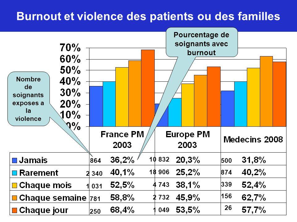 Burnout et violence des patients ou des familles