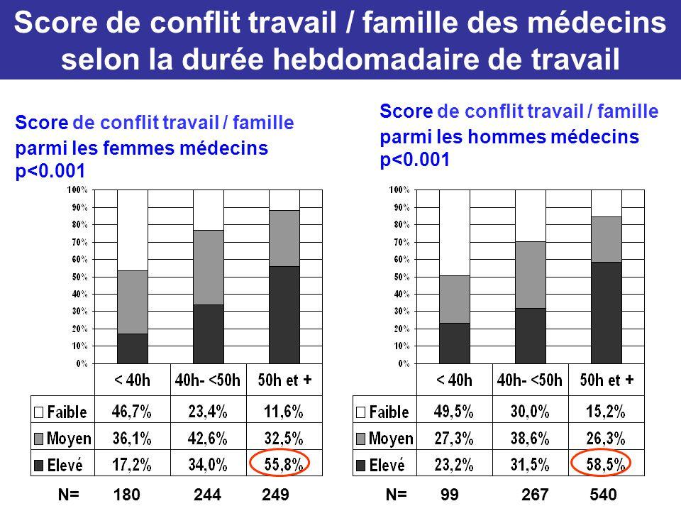 Score de conflit travail / famille des médecins