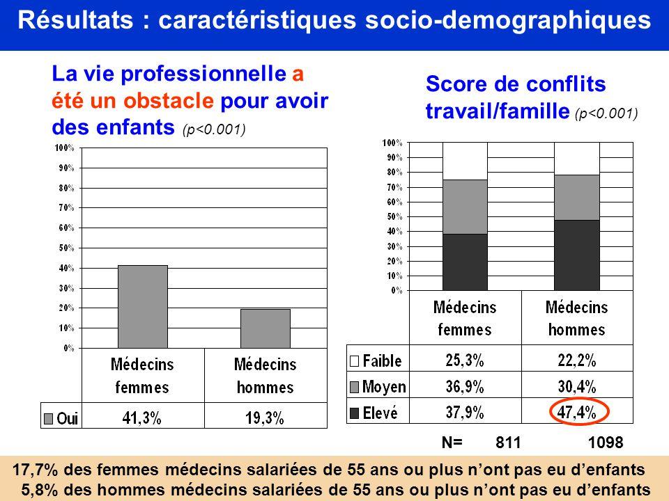 Résultats : caractéristiques socio-demographiques