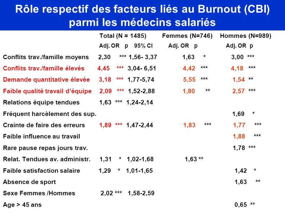 Rôle respectif des facteurs liés au Burnout (CBI) parmi les médecins salariés